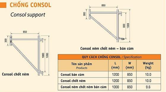 chong-consol